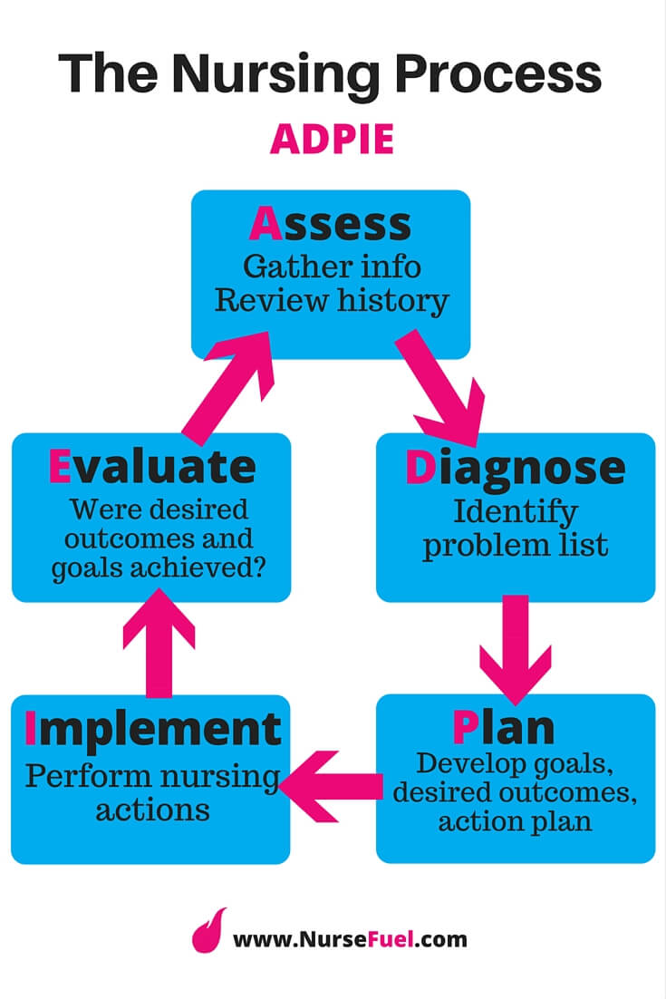 nursing change process Is the nursing process a tool for the future—or a problem-solving process that has outlived its usefulness the nursing process is an iterative, industry-based, predigital model, asserts porter-o'grady.